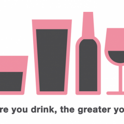 Alcohol is associated with higher risk of breast cancer in African-American women