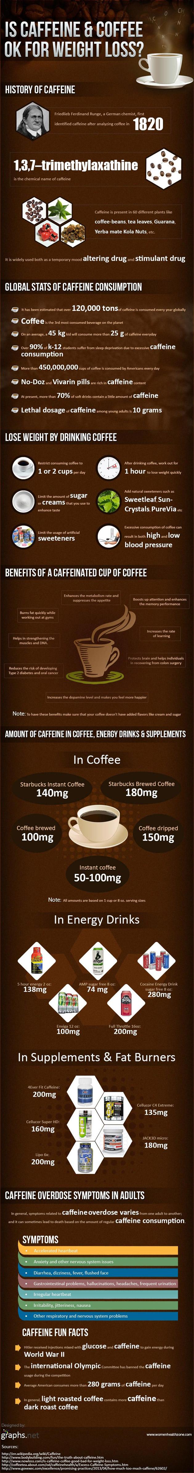 кофе и холестерин