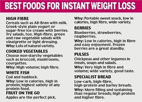 Diet menu. Protein diet menu for weight loss