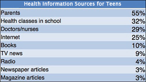 critique of health related information sources The aim of this evaluation is to critique a health promotion website relating to a current health promotion topic as the internet offers a vast quantity of information from a variety of.