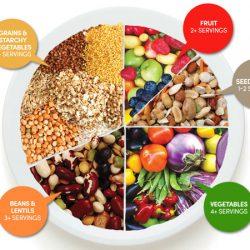 Do Vegans Follow An Unbalanced Diet?